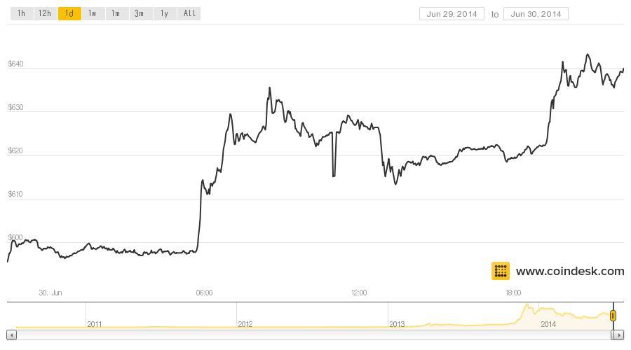 coindesk-bpi-chart-7