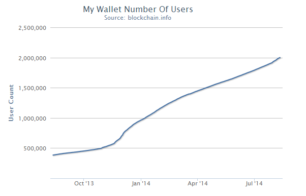 blockchain.info-wallet-stats-2014-8