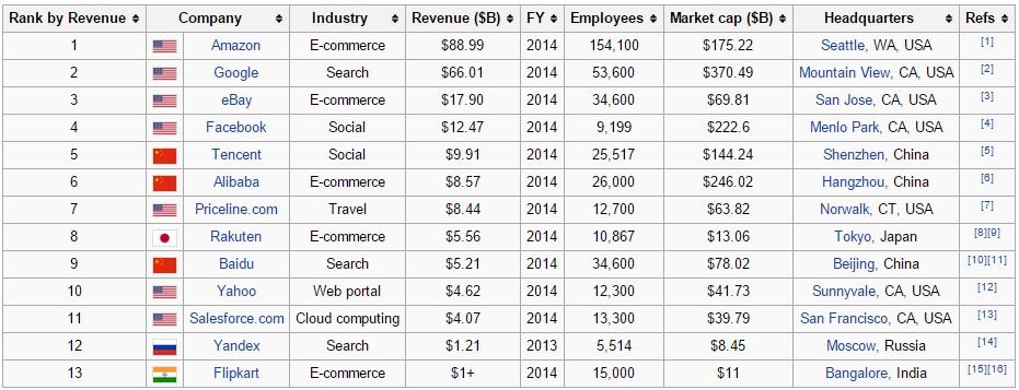 Ranking de las empresas más grandes de la internet