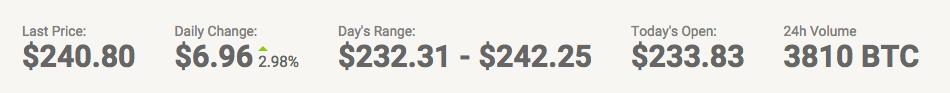 precio bitcoin 3 mayo