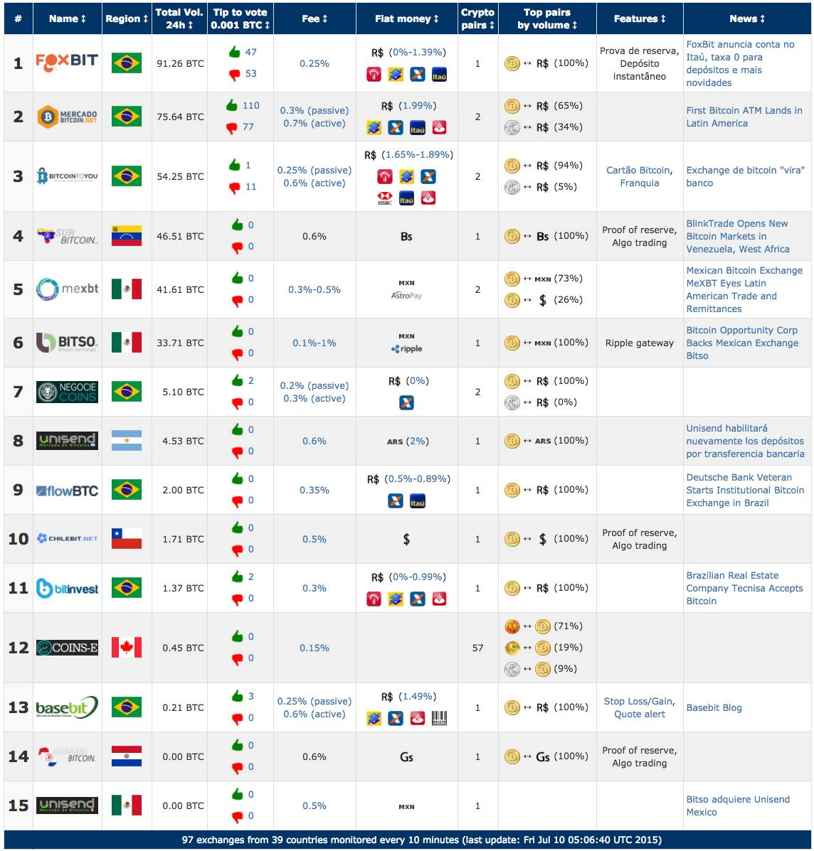 bitcoin america latina