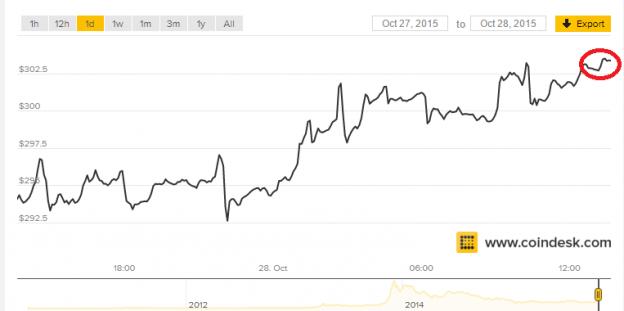 Señores el Bitcoin aumento a 2 USD (1000 Bits = 3 pesos)