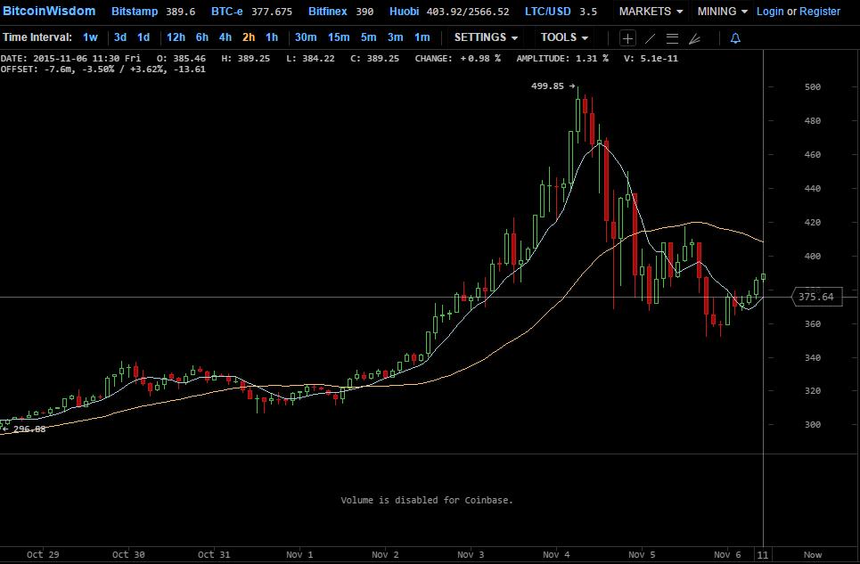 índice de precios bitcoinwisdom