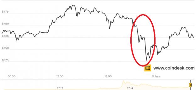 [Urgente y Grave] Se desploma el Bitcoin.