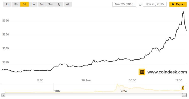 Precio Bitcoin 26/n