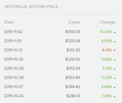 Historia precio Bitcoin