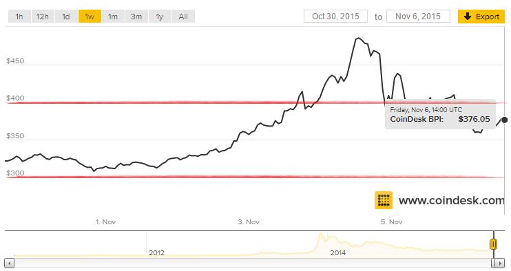 Resumen semanal precio Bitcoin