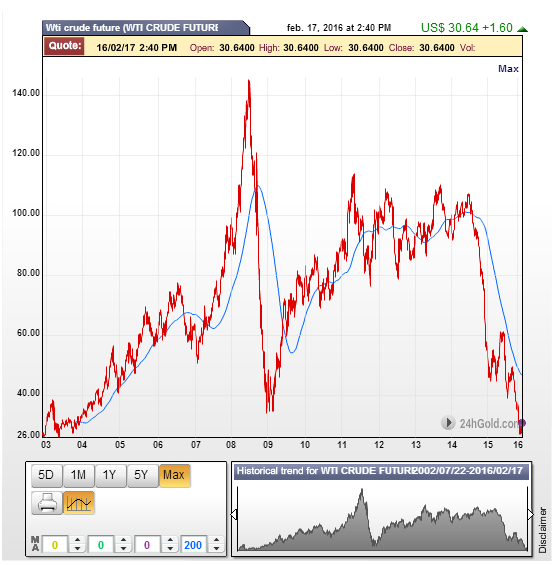 Fluctuación precio petroleo