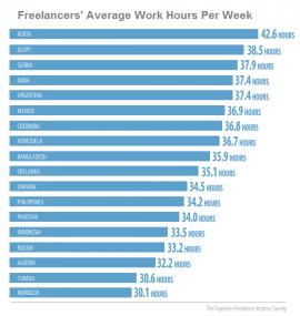 ResizedImage270285-Frelancers-average-work-week-2016