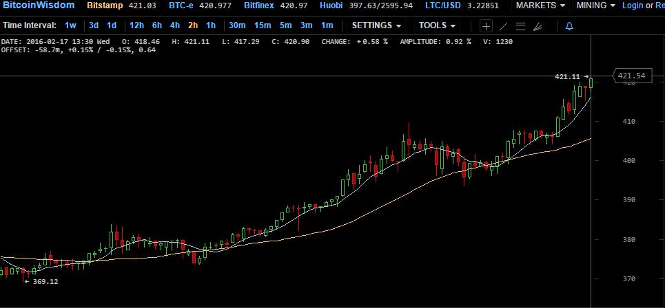 gráfica BitcoinWisdom