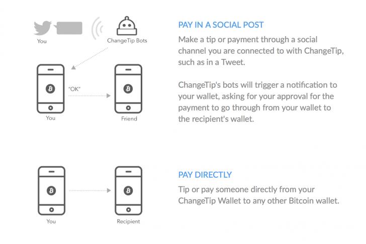 Changetip-wallet-functions-728x486