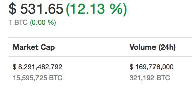 precio bitcoin 531