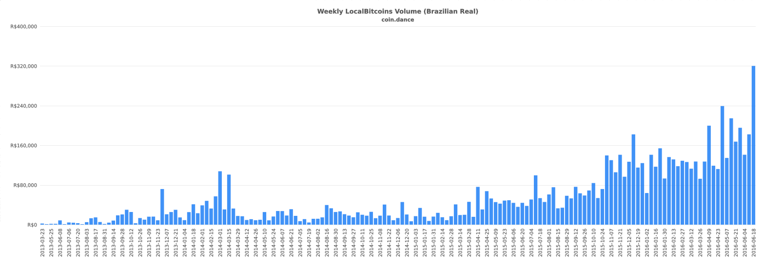 coin-dance-localbitcoins-BRL-volume