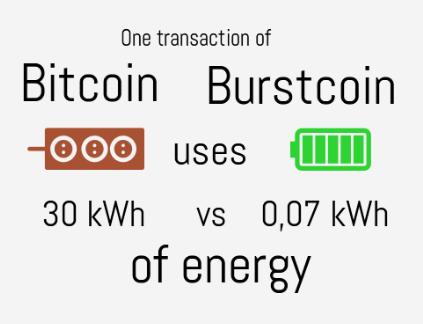 comparacion-burst-y-bitcoin