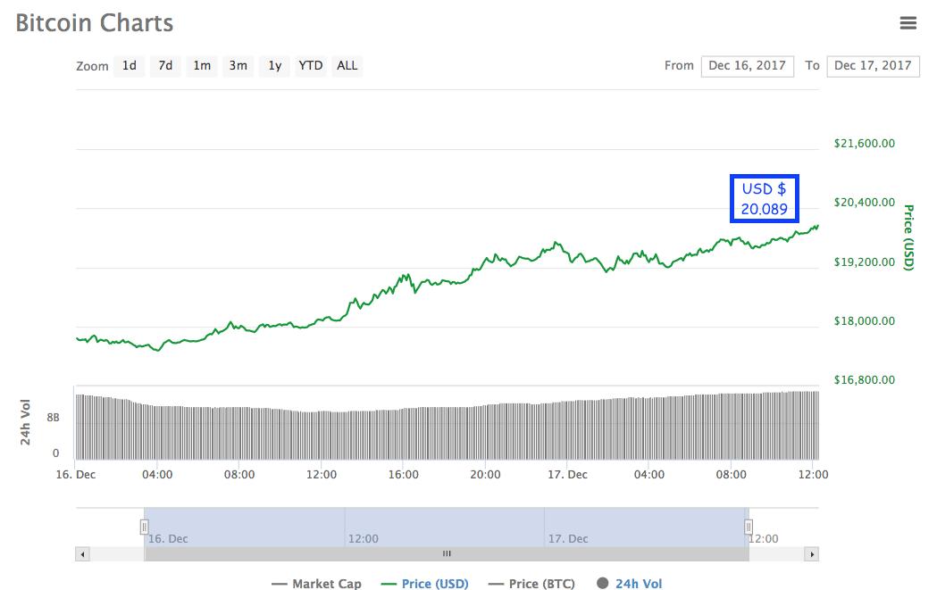 Bitcoin Cayó De 18 000 A 15 Dólares