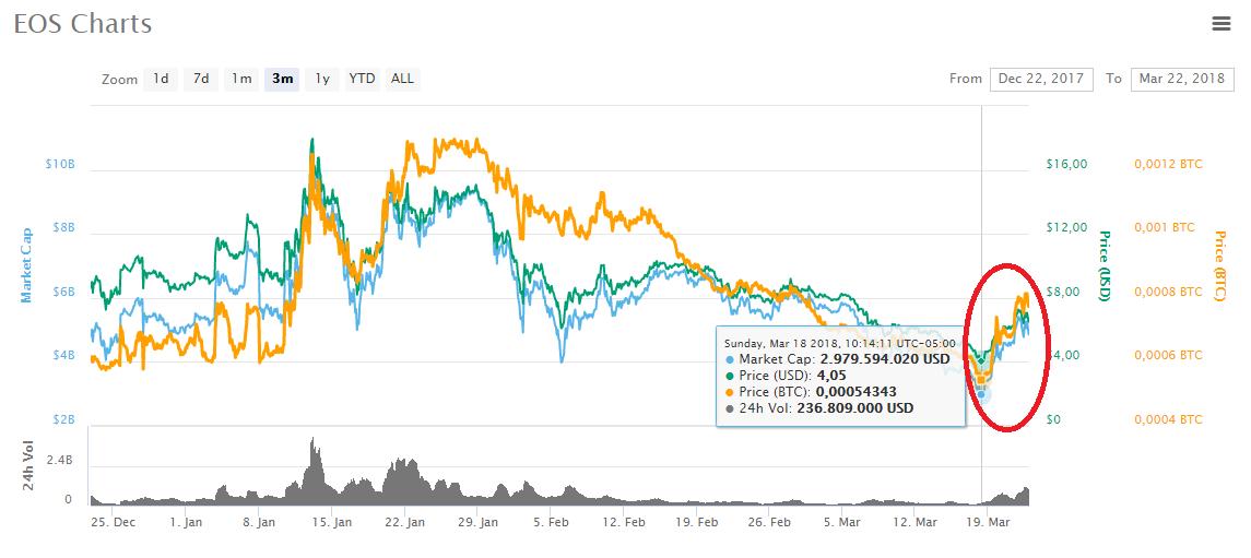 0 001 btc mums kaip pridėti bitcoin į wall street market