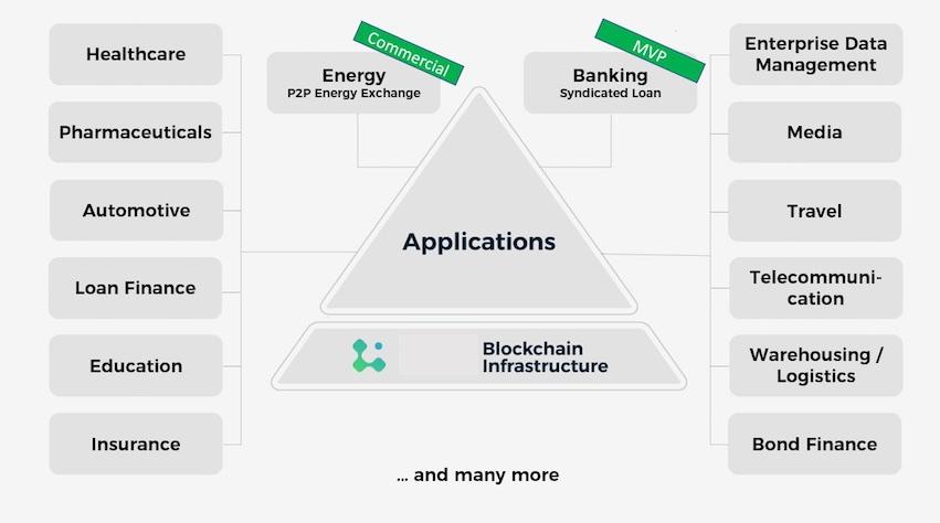 lition blockchain