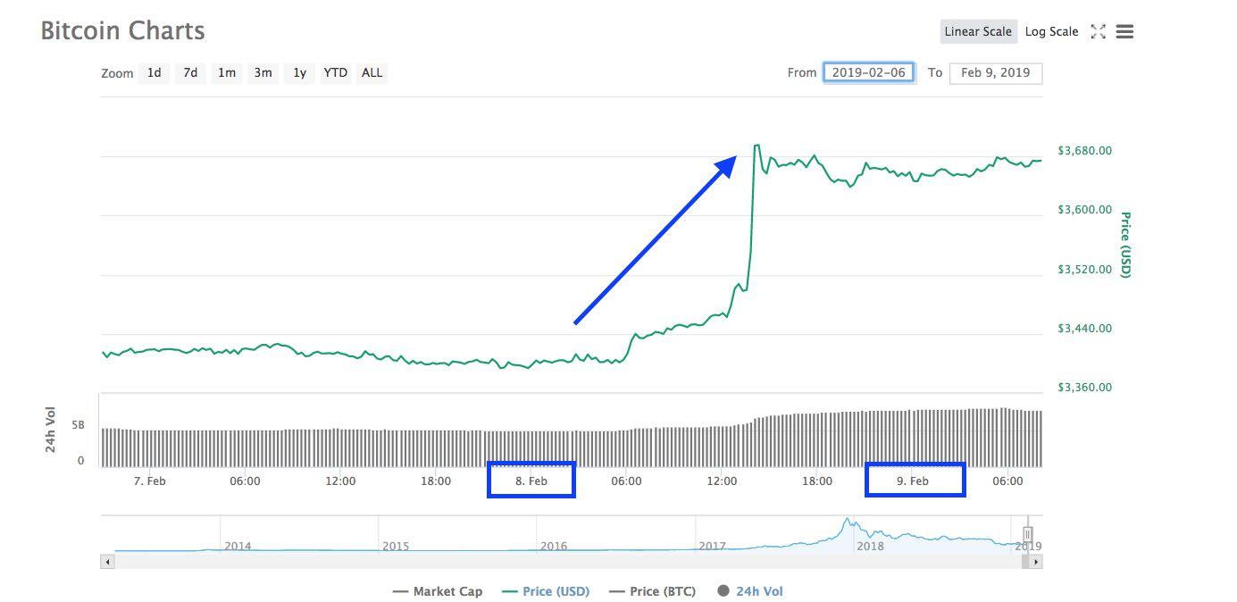 bitcoin coinmaketcap
