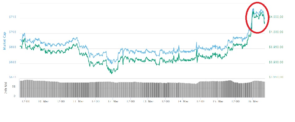 42360a5c0a5 Bitcoin nuevamente supera los USD $4.000. Criptomonedas registran ligera  alza en sus precios