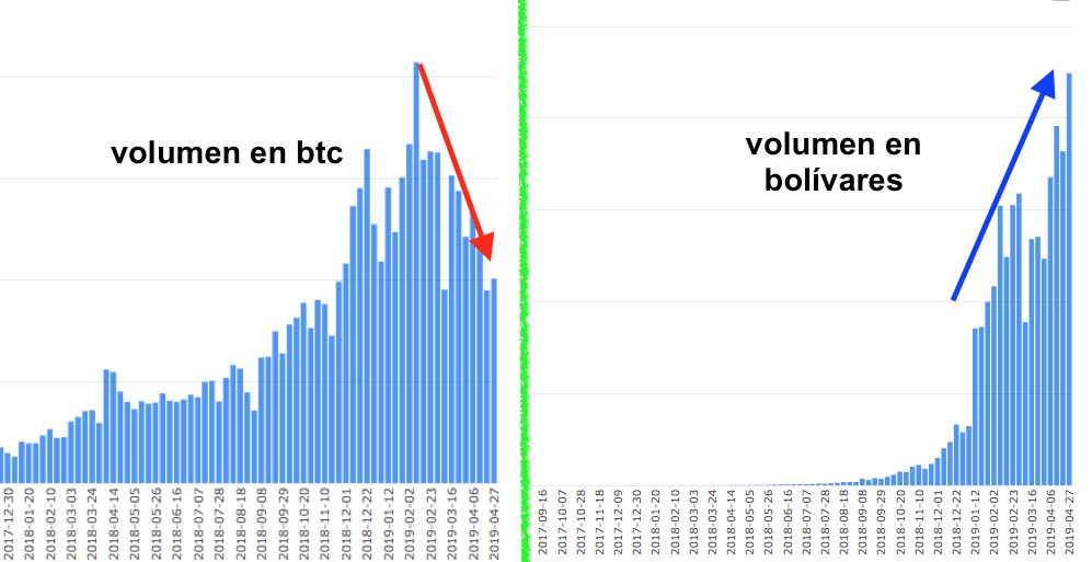 bitcoin venezuela coindance