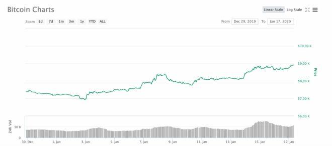 Bitcoin 1 al 17 de enero