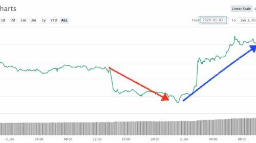 Bitcoin 3 de enero
