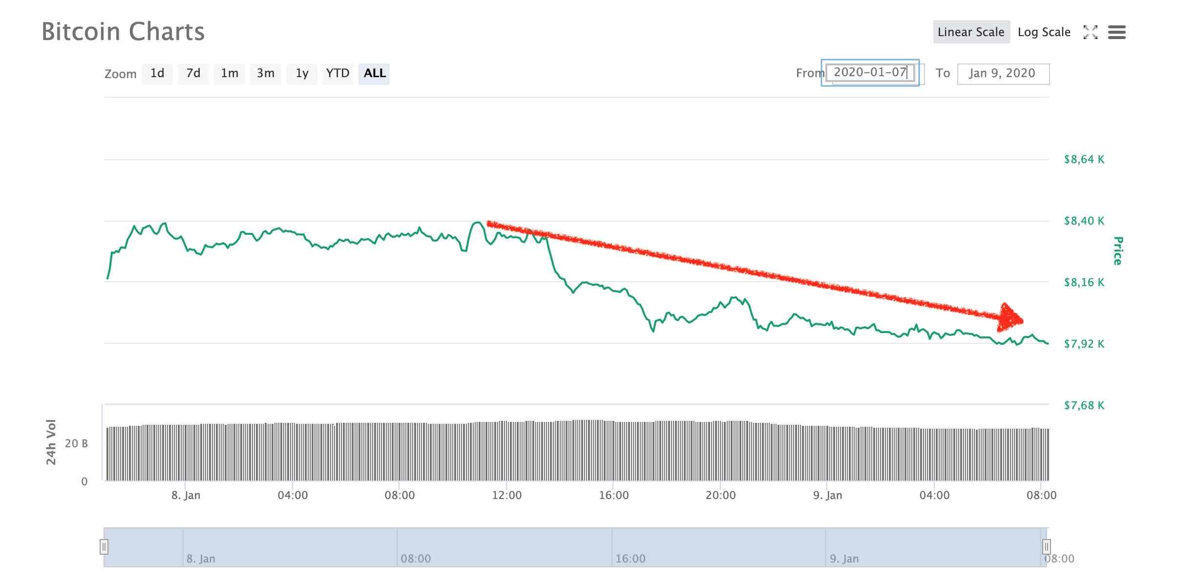Bitcoin 9 enero