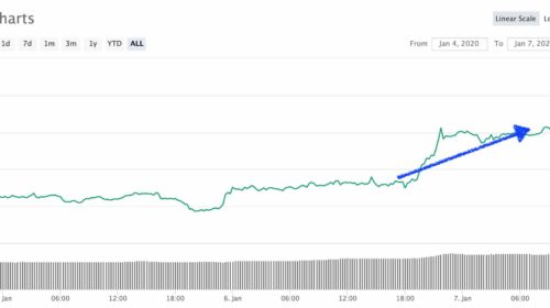 Subida de Bitcoin el 7 de enero.