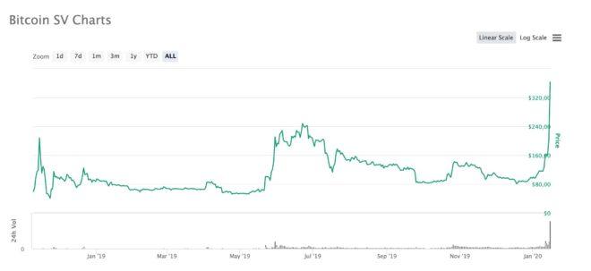 bitcoin sv 15 enero