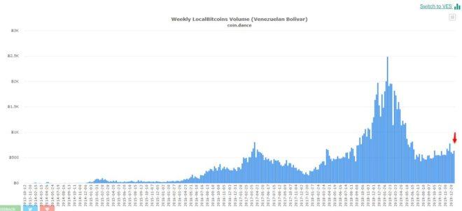 Aumentaron-transacciones-en-Localbitcoins