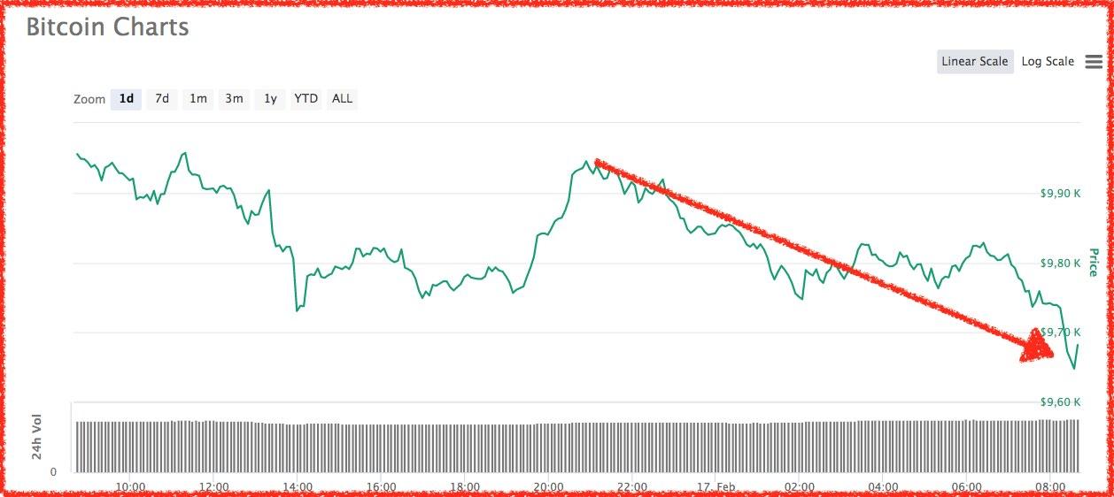 bitcoin precio el 17 de febrero