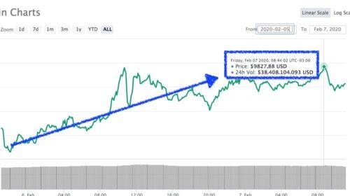 Bitcoin CoinMarketcap 7 febrero