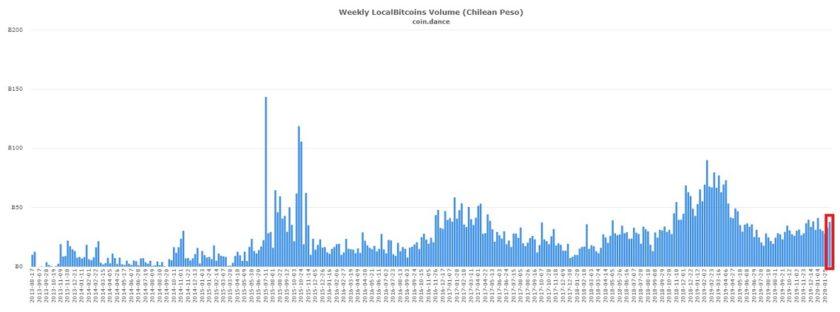 Total de Bitcoin tranzado en Chile a través de LocalBitcoins