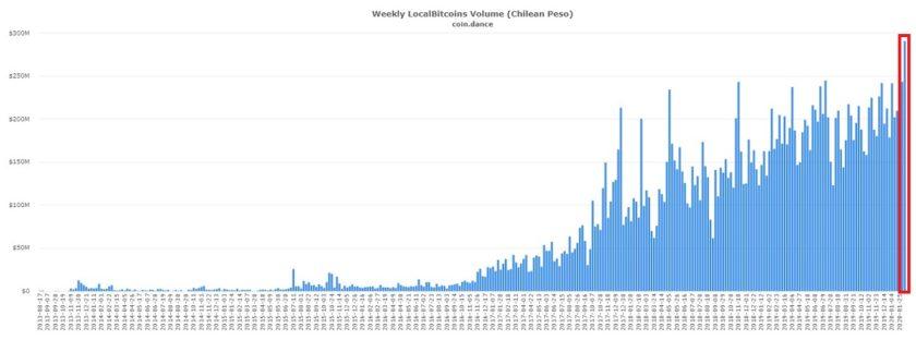 Nuevo record de inversión en pesos chilenos a través de LocalBitcoins