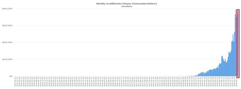 Volumen de bolívares invertidos a través de LocalBitcoins