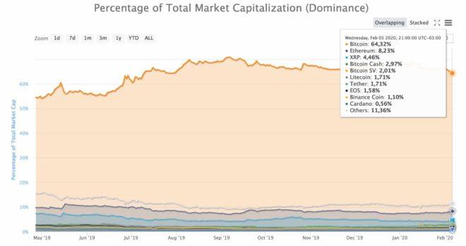 Dominancia de Bitcoin
