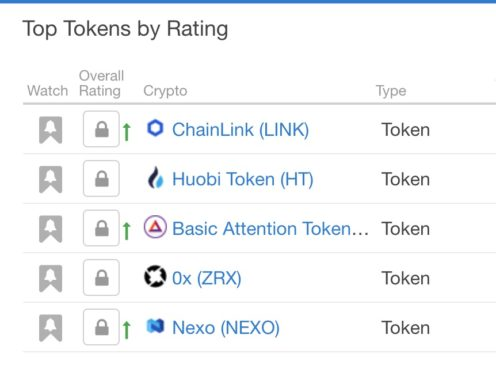 Desempeño de tokens según Weiss