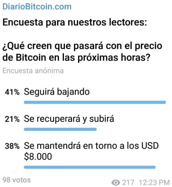Evolución del precio de Bitcoin
