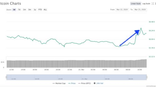 Bitcoin el 23 de marzo