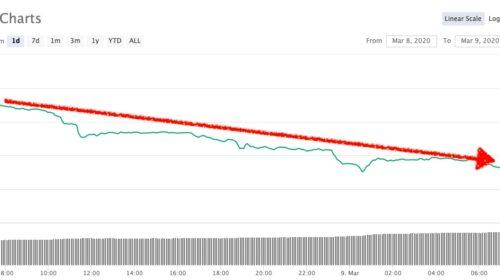 precio bitcoin 9 de marzo