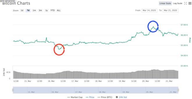 bitcoin 21 marzo