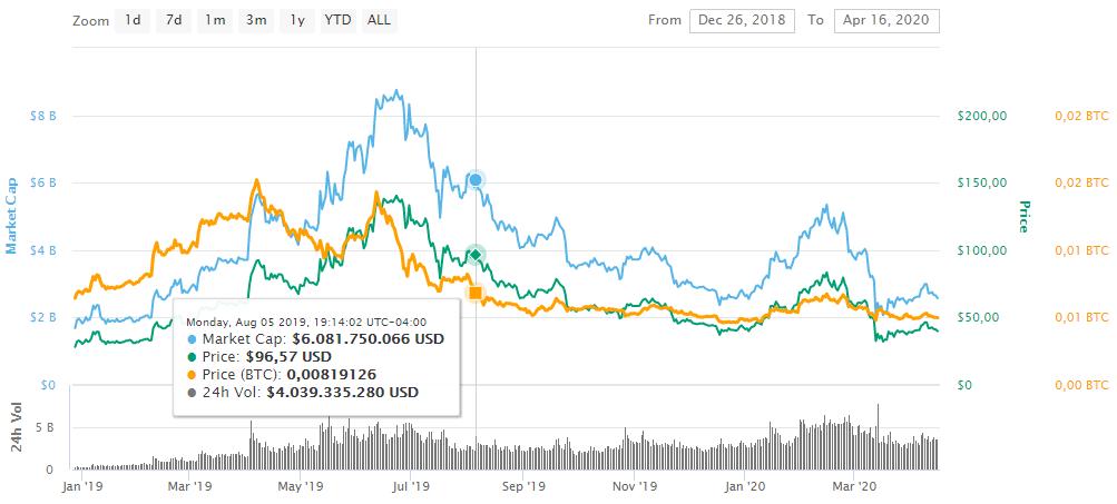 Cambio en el precio de Litecoin desde halving en 2019