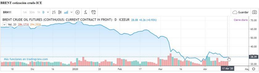 Evolución precio petroleo Brent - ICE