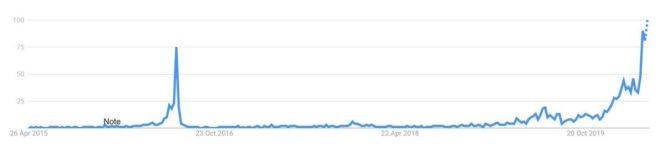 busquedas-bitcoin-halving-google