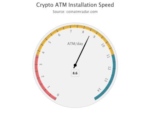 Crypto Atm Radar