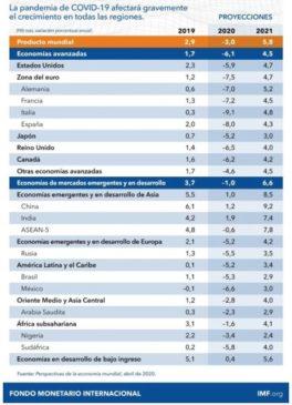 Proyección Fmi