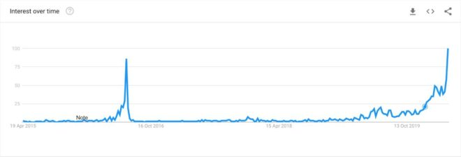 volumen-de-busqueda-bitcoin-halving