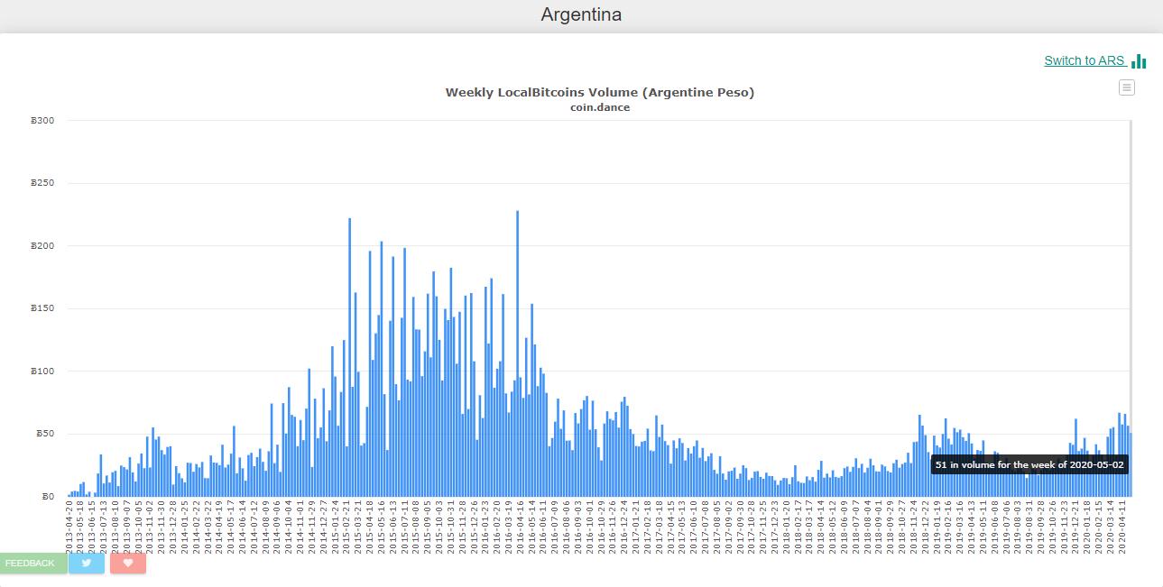 Aumento comercio LocalBitcoins Argentina