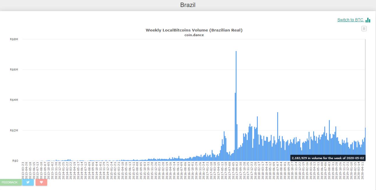 Aumento comercio LocalBitcoins Brasil