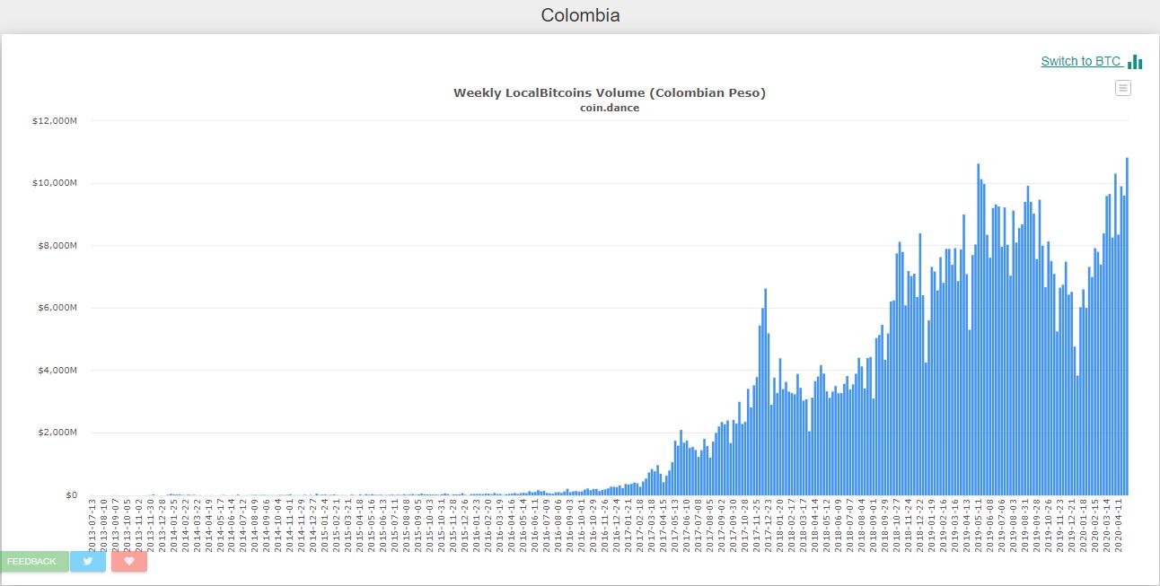 Aumento comercio LocalBitcoins Colombia